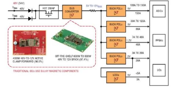 72V混合式DC/DC方案使中间总线转换器尺寸锐减50%