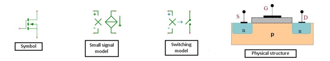 宏模型开发开发设计的仿真电路和系统