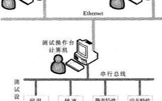 基于微控制器μPSD3254和RTL8019AS实现串行口-以太网桥的设计