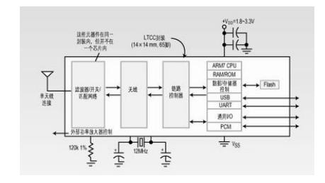探究单片RF收发器方案加速无线产品的设计