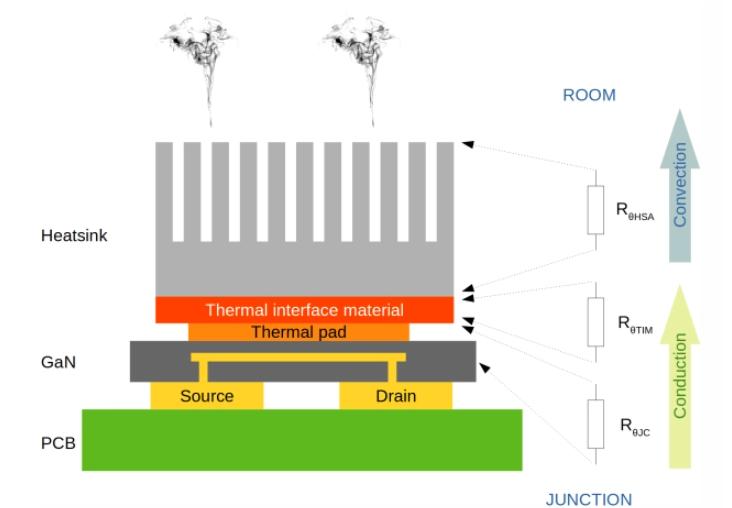 功率GaN晶體管中的散熱設計指南