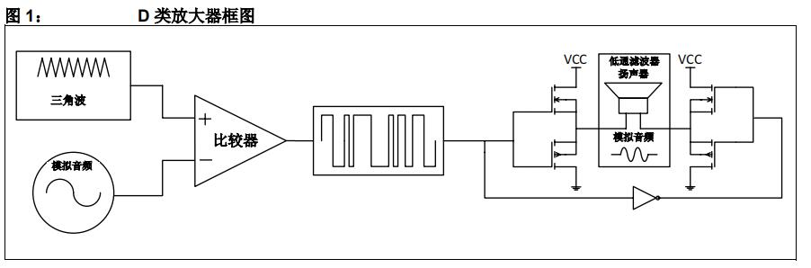 PIC16F全桥D类音频放大器