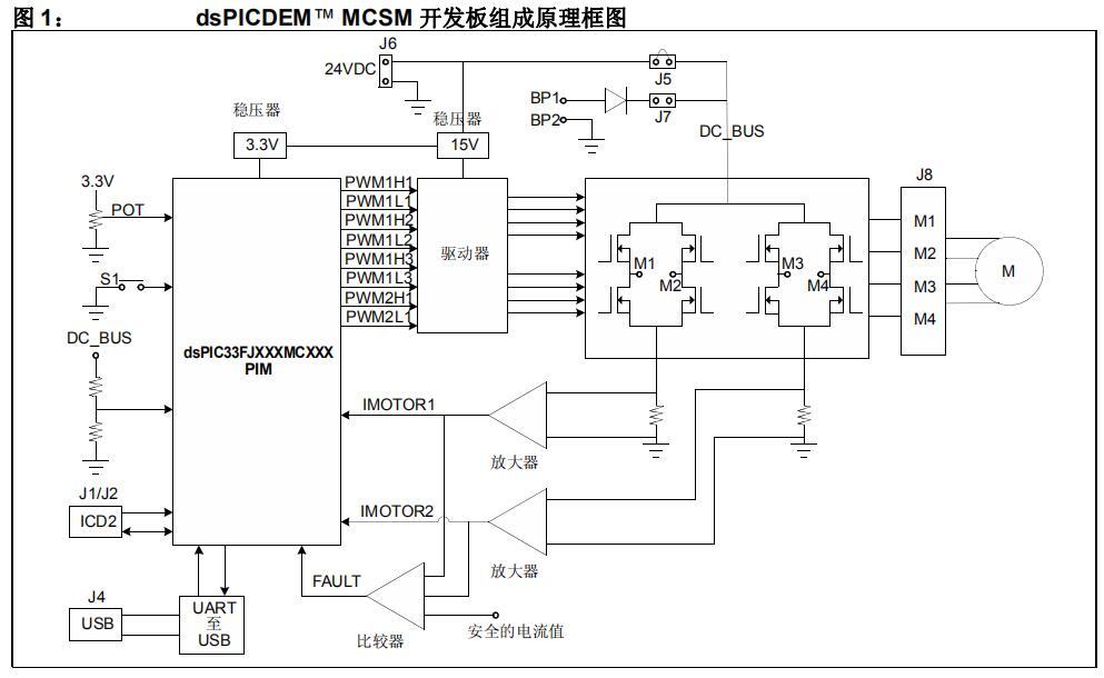 使用dsPIC DSC实现步进电机的控制