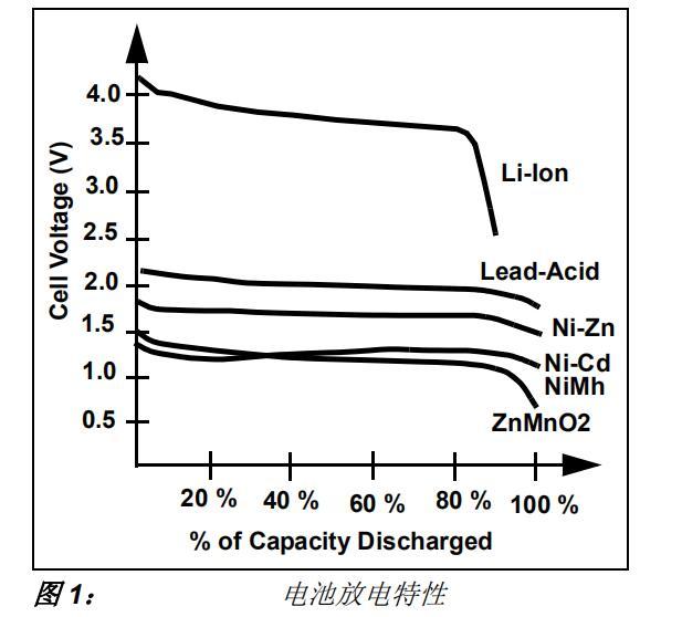 使用∆-ΣADC器件测量电池电量