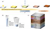 可用任何反溶劑重復制備高效鈣鈦礦太陽能電池的通用方法