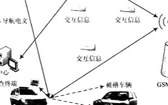 基于PXA270嵌入式处理器实现移动智能车辆稽查系统的设计