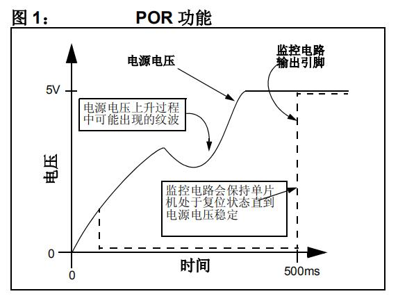 理解和使用监控电路