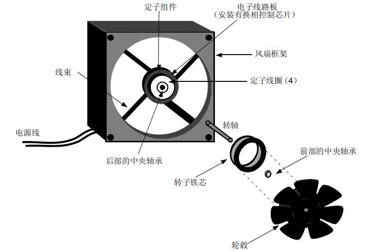 抑制PWM风扇速度控制系统中的噪音