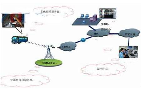 车载GPS监控定位系统的结构组成、原理及应用