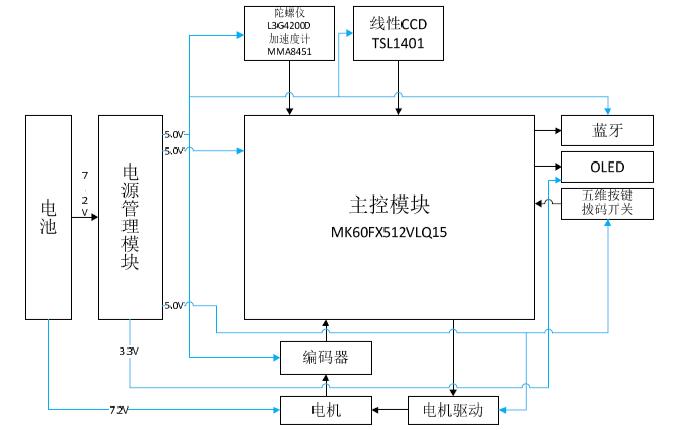 使用MK60FX512VLQ15微控制器设计智能小车的论文