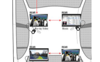 基于IDB-1394和MB883951394汽车控制器满足将来信息娱乐网络要求