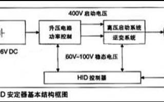 基于海尔HR6P62单片机实现全数字HID灯控制系统的应用方案