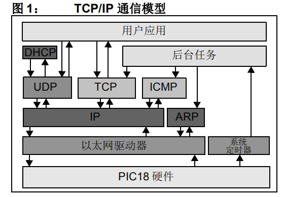 Microchip TCP/IP精简协议栈