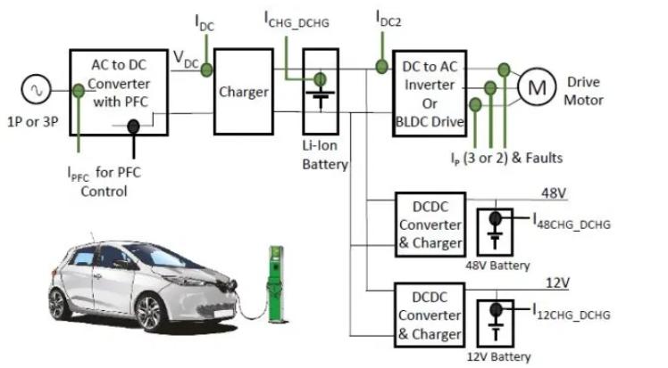 電磁電流傳感器進行電源轉換的應用案例