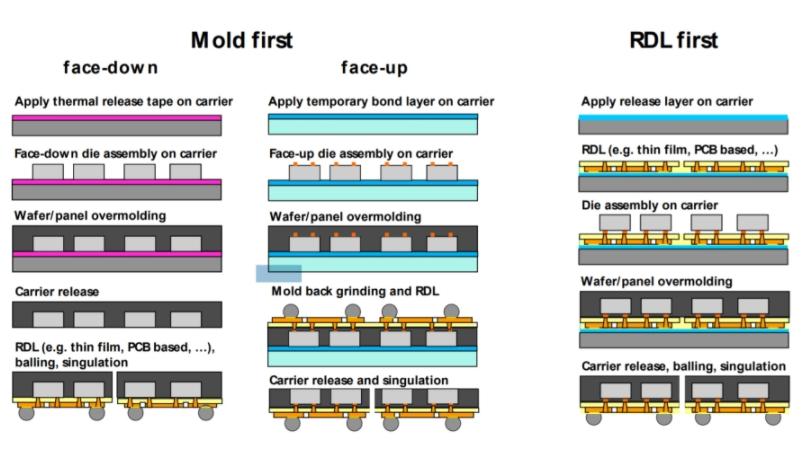 FOWLP技術如何使摩爾定律保持有效?