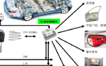 车身控制模块设计的要求及不同方案的优劣势分析