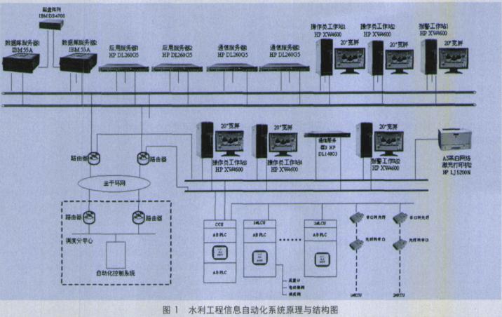基于ControlLogix PLC的水利工程自动化系统的实现