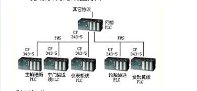 一种基于PROFIBUS-FMS在汽车厂总装车间的应用