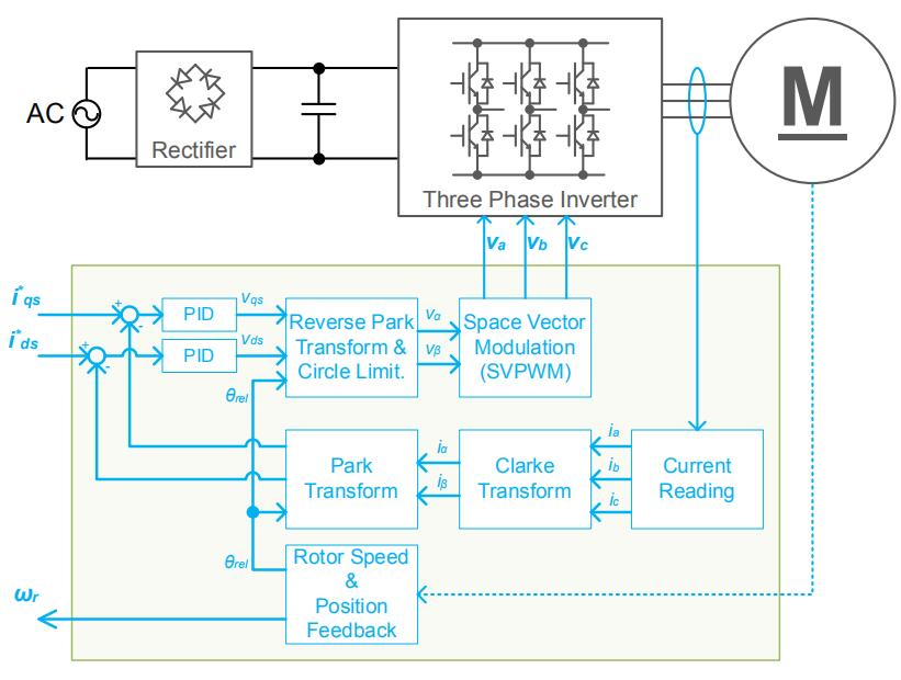 STM32電機控制SDK用戶手冊