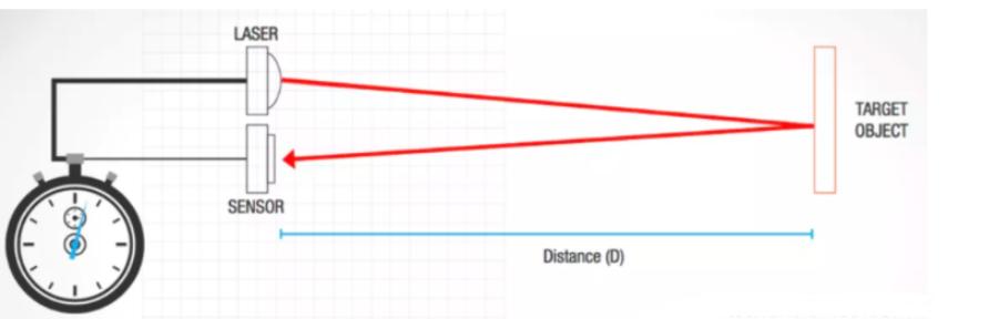 LiDAR如何構建3D點云?如何利用LiDAR提供深度信息