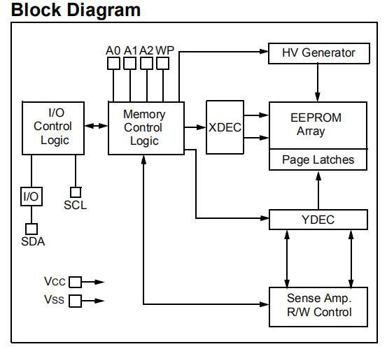 I2C CMOS串行EEPROM简介