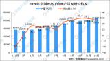 2021年锂电池产量将继续保持增长态势