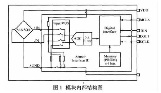 一种具有温度补偿的无人机高度传感器