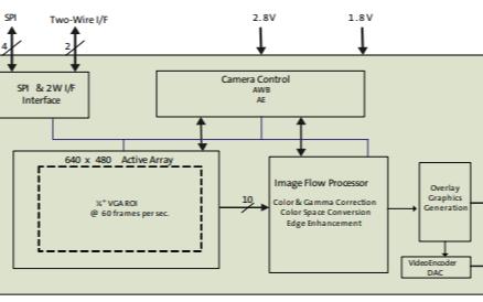 带叠加处理器的1/4英寸彩色CMOS NTSC/PAL数字图像处理器