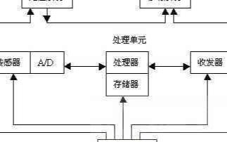 无线传感器网络车位控制系统的设计及应用研究
