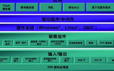 如何利用x86平台架构带来丰富的交互式驾驶体验