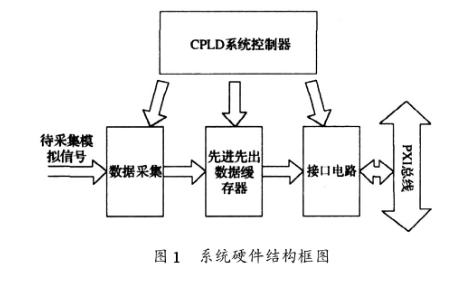 解析关于PXI总线的数据采集卡的WDM驱动程序设计