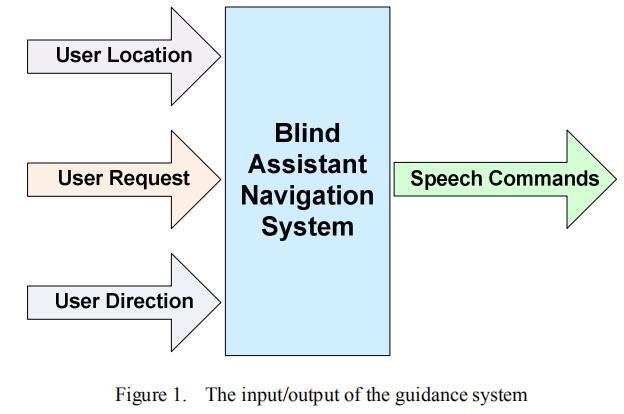 用于视障人士的集成无线室内导航系统