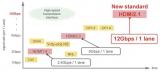 分享一篇HDMI 2.1噪声抑制的解决方案