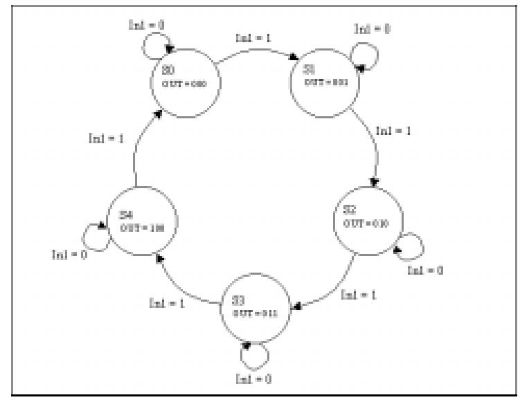 使用Synplify设计安全的VHDL状态机