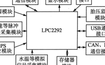 基于LPC2292微控制器和CAN控制器實現車輛行駛監控系統的設計
