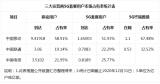中国移动5G用户明显放缓的背后有什么原因?