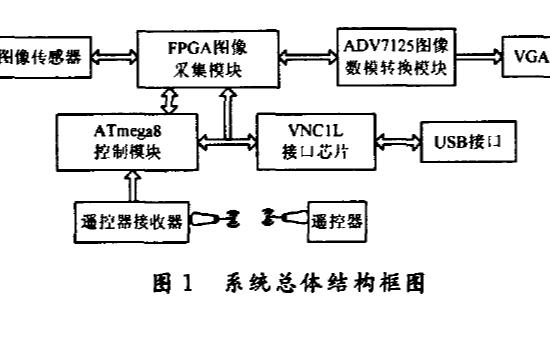 如何使用FPGA實現一種遙控式可存儲的圖像采集系統的設計