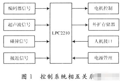 基于LPC2210微处理器实现清洁机器人控制系统的设计