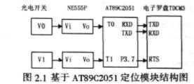 基于AT89C2051单片机和GPS技术实现机器人定位模块的设计