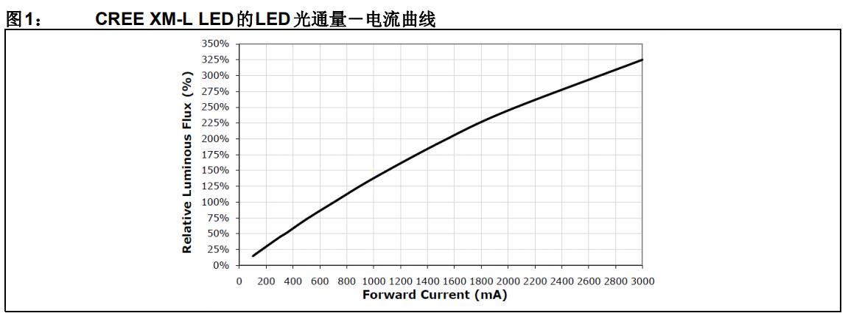 便攜式LED照明的高效率解決方案