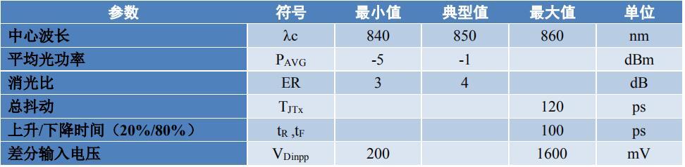 HSJP02-850-4x10GTR并行光收发??槭植? />    </a> </div><div class=