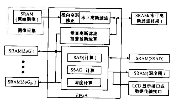 如何使用FPGA实现微型实时多目立体视觉机的设计