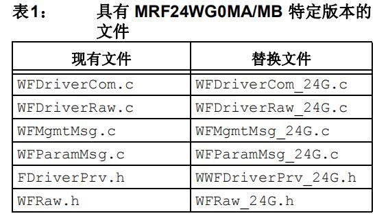 MRF24WG0MA/MB软件移植