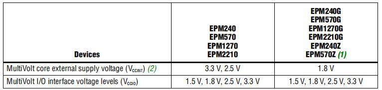 MAX II器件的數據手冊規范