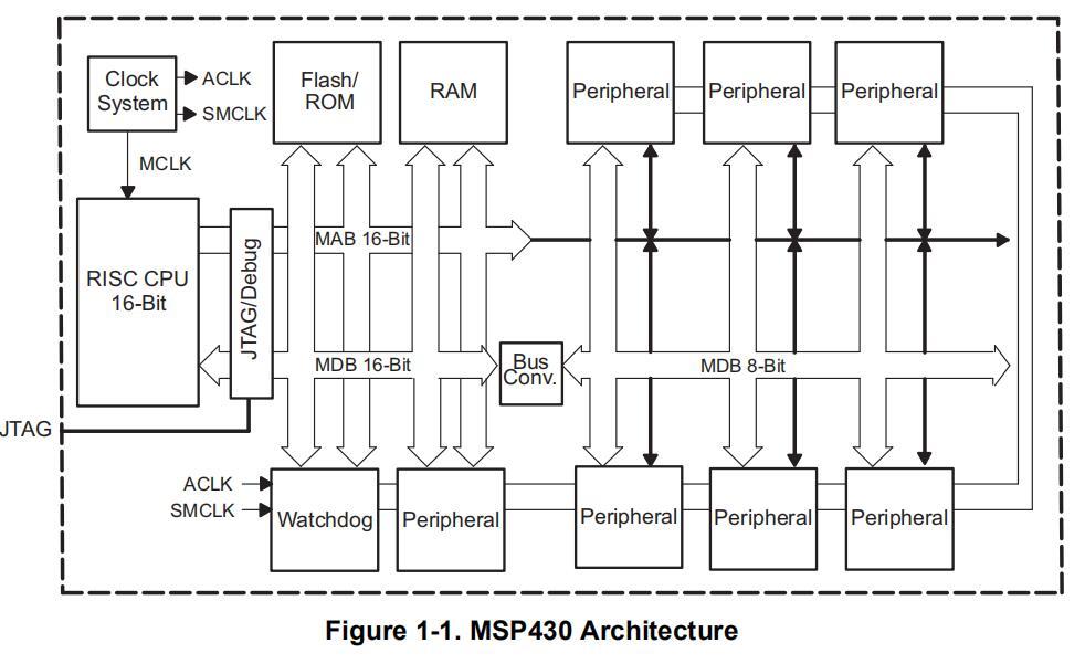 MSP430x2xx系列用户手册