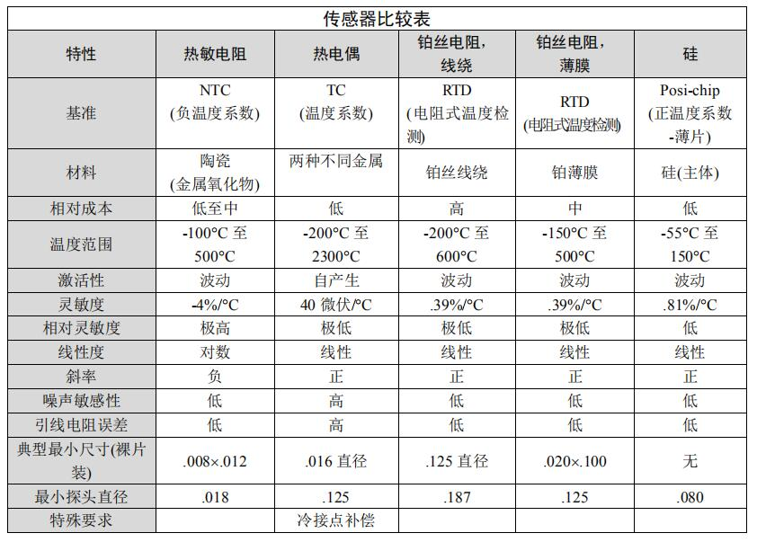 NTC/PTC热敏电阻说明