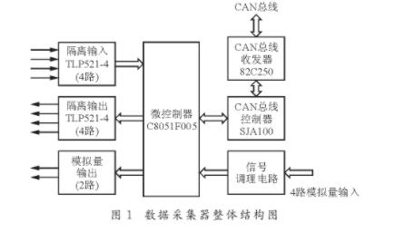 解读关于CAN总线的数据采集器的设计