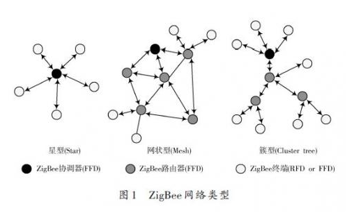 智能電路環境下ZigBee 技術及其安全性分析