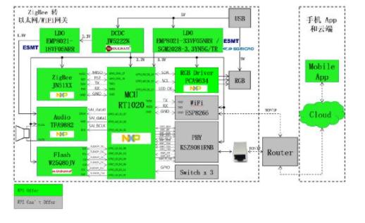 大聯大世平集團推出基于NXP技術的一套完整智能家居ZigBee開發系統解決方案