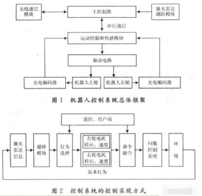基于S3C4480处理器和μC/OS-Ⅱ实现机器人控制系统的设计